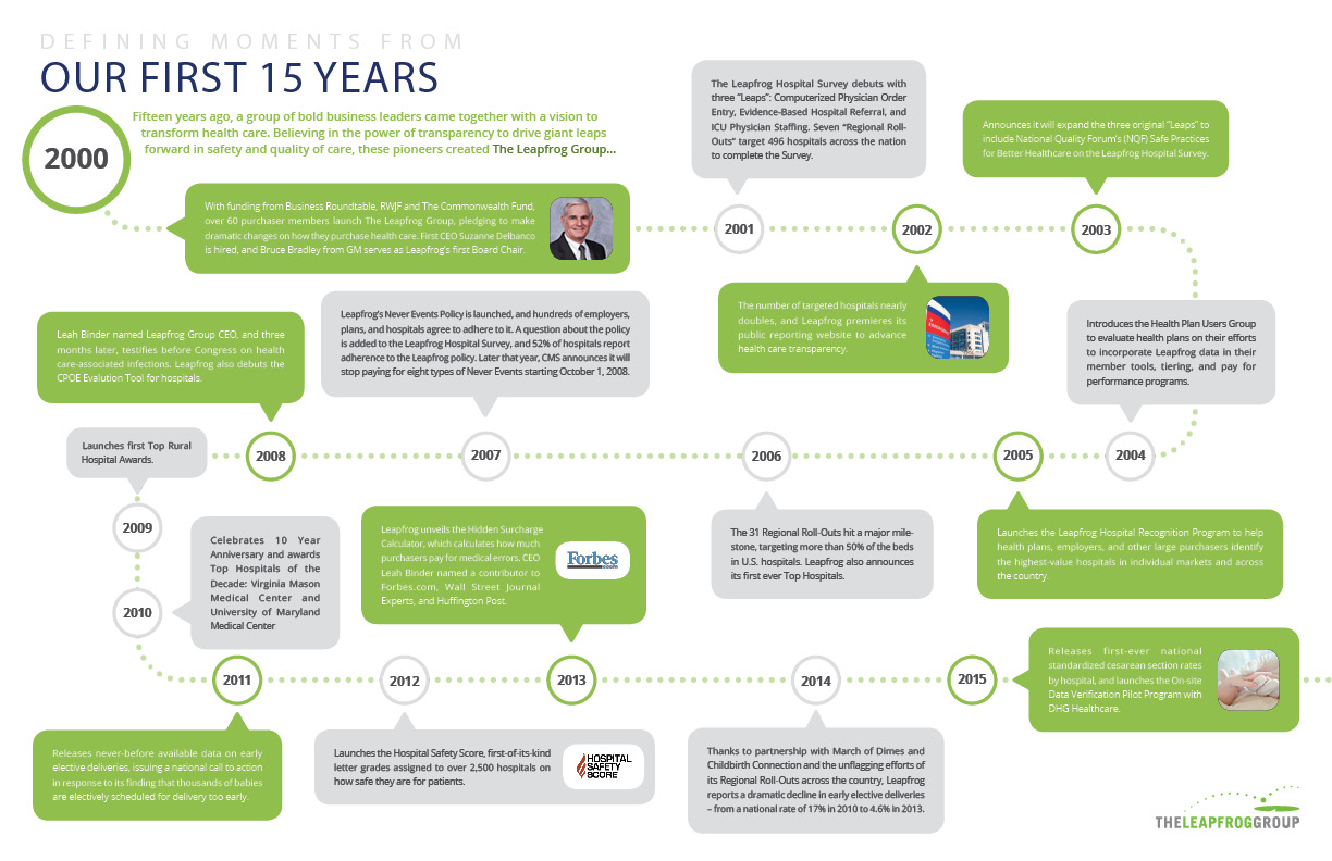 Visual Timeline of Leapfrog's 15 year history
