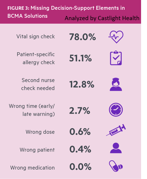 New Report on Bar Code Medication Administration Finds