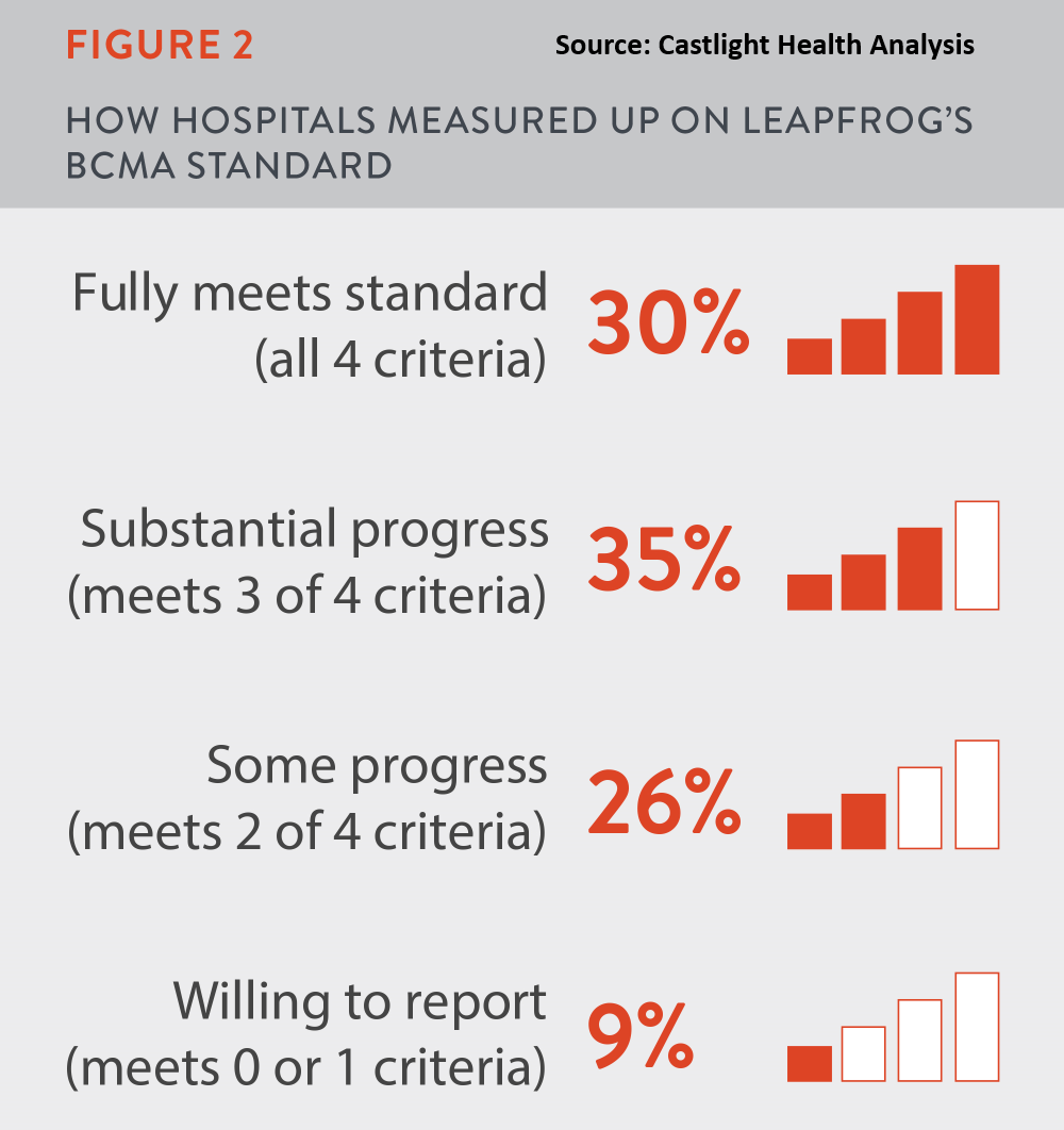 Latest Report First Ever Data On Bedside Bar Coding Shows Hospitals
