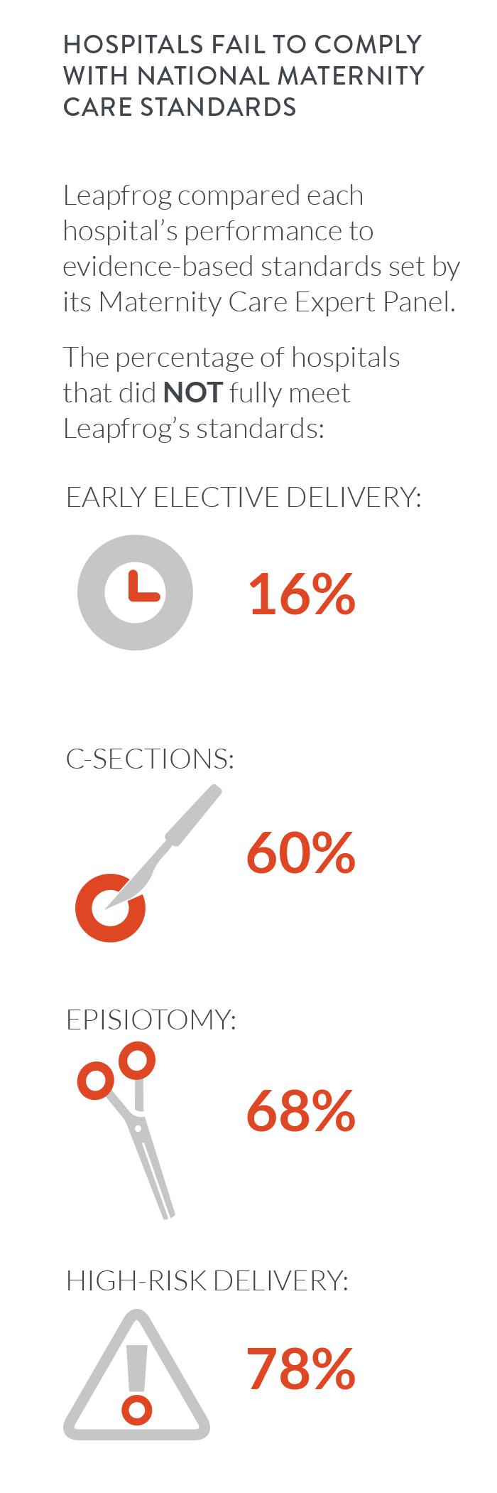 Leapfrog Maternity Care Report Figure 1